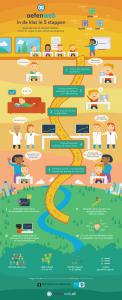 infographic oefenweb
